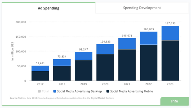 social ad spend 2020
